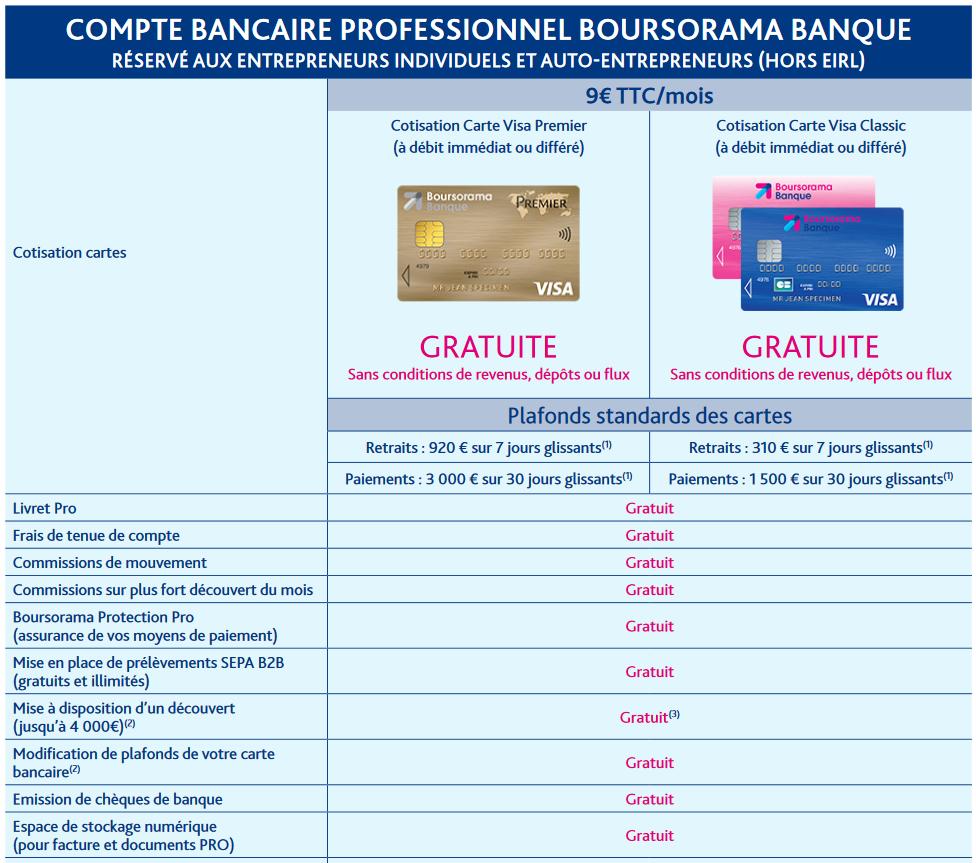 quelle est la carte bancaire pour le compte boursorama pro banque pro. Black Bedroom Furniture Sets. Home Design Ideas